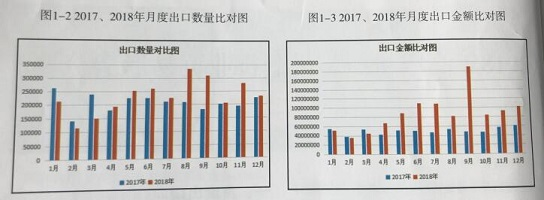 Analysis on Trade Situation of Suspended Platform Industry in 2018